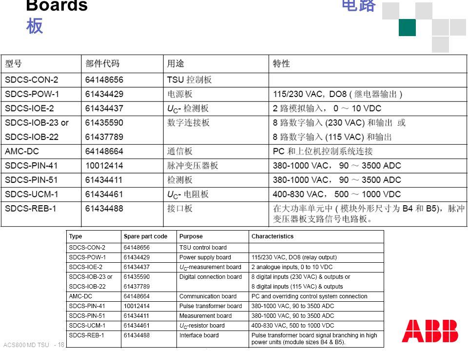 ACS800 MD TSU - 18 Internal use only! Boards 电路 板