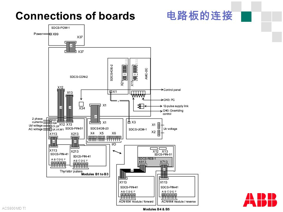 ACS800 MD TSU - 19 Internal use only! Connections of boards 电路板的连接