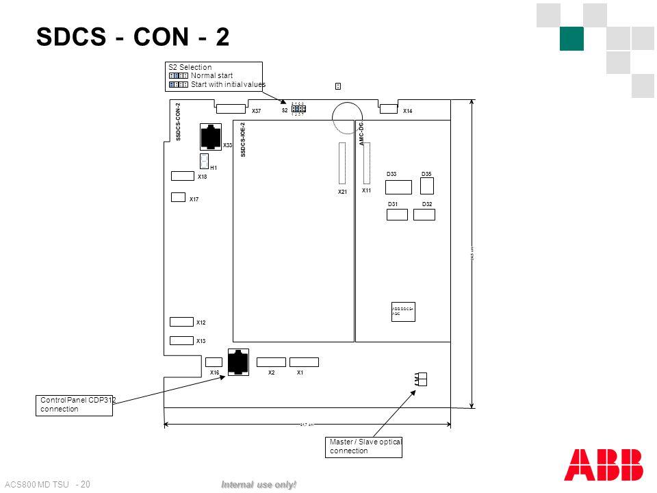 ACS800 MD TSU - 20 Internal use only! SDCS - CON - 2 2 13 468 57 S2 ABB DDCS+ ASIC X21 X11 D33D35 D31 D32 X13 X12 X1X2 X17 X18 H1 X33 X16 SSDCS-CON-2