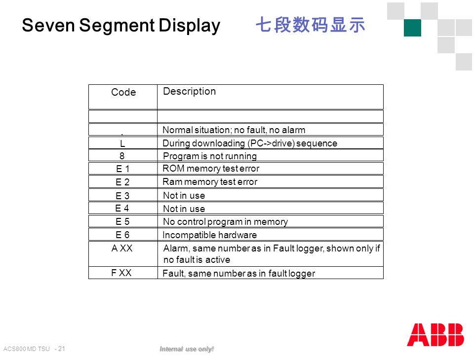 ACS800 MD TSU - 21 Internal use only! Code. L 8 E 1 E 2 A XX E 3 E 4 E 5 E 6 F XX Description Normal situation; no fault, no alarm During downloading