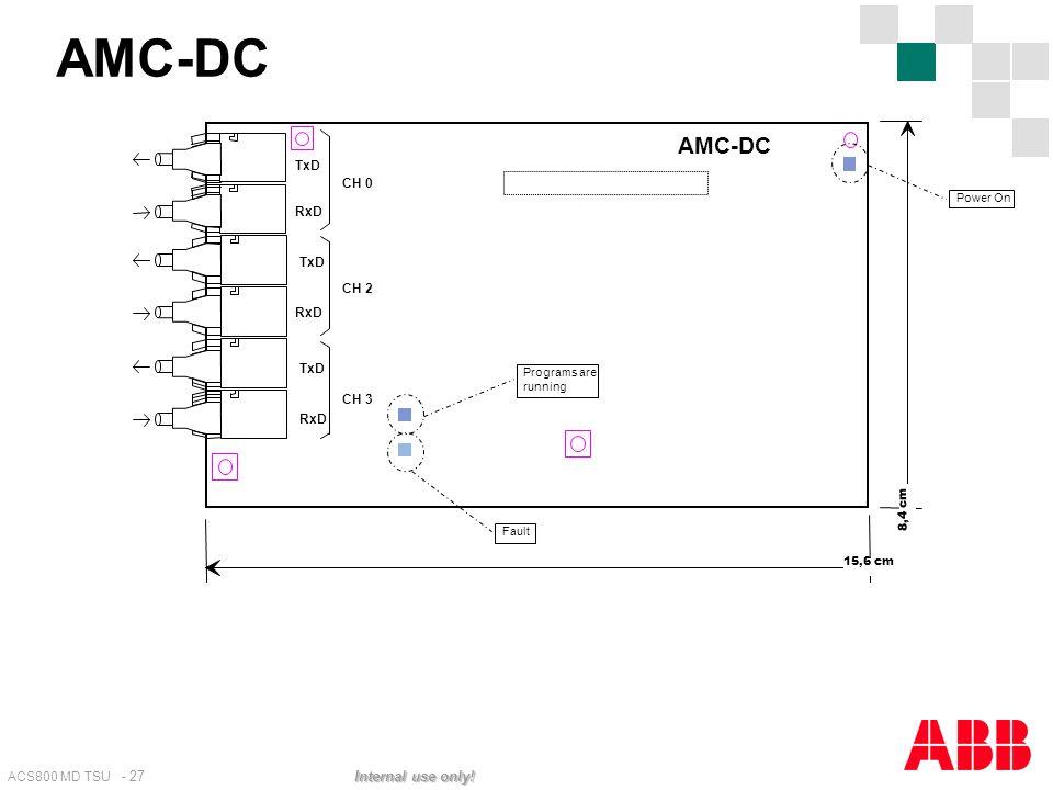 ACS800 MD TSU - 27 Internal use only! AMC-DC CH 3 TxD RxD TxD RxD CH 0 TxD RxD CH 2 15,6 cm 8,4 cm Programs are running Fault Power On