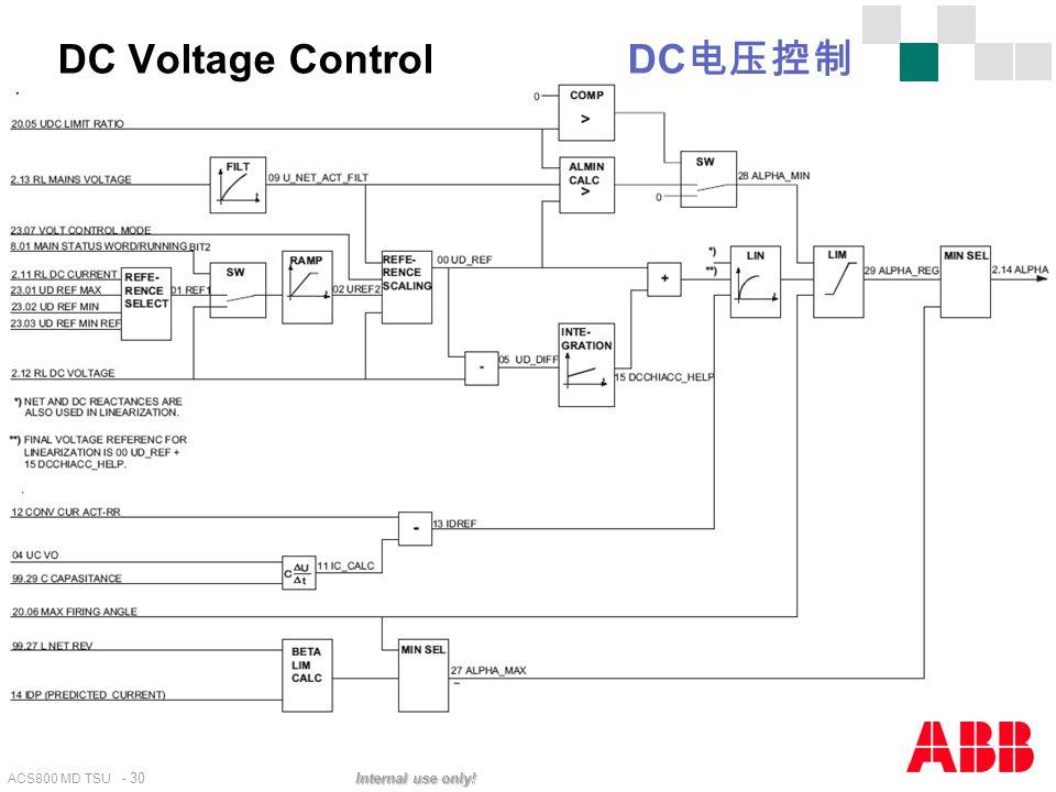 ACS800 MD TSU - 30 Internal use only! DC Voltage Control DC 电压控制