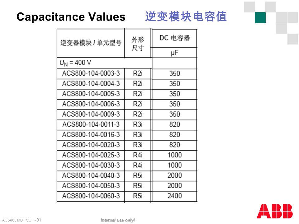 ACS800 MD TSU - 31 Internal use only! Capacitance Values 逆变模块电容值