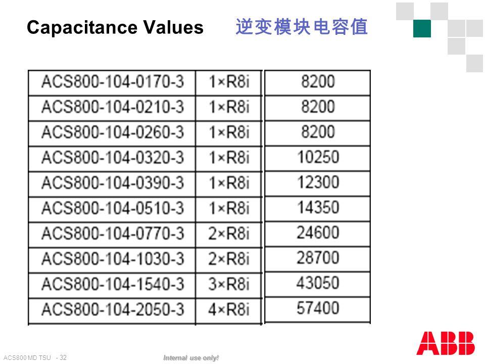 ACS800 MD TSU - 32 Internal use only! Capacitance Values 逆变模块电容值
