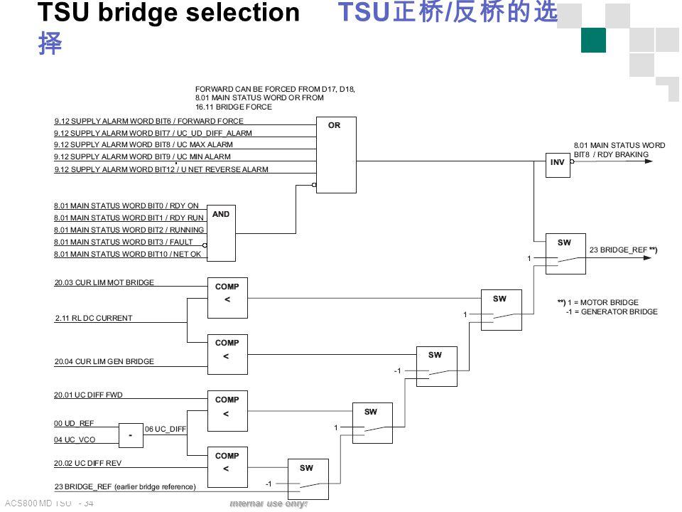 ACS800 MD TSU - 34 Internal use only! TSU bridge selection TSU 正桥 / 反桥的选 择
