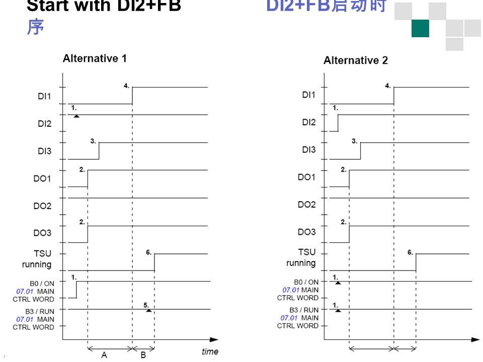 ACS800 MD TSU - 37 Internal use only! Start with DI2+FB DI2+FB 启动时 序