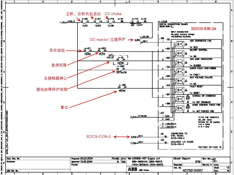 ACS800 MD TSU - 49 Internal use only! SDCS-IOB-2x DC reactor 过温保护 启动按钮 急停回路 主接触器确认 接地故障保护回路 复位 SDCS-CON-2 正桥、反桥风机启动 DC choke