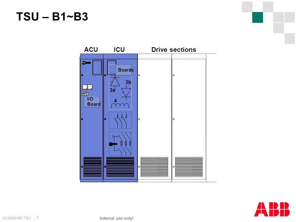 ACS800 MD TSU - 7 Internal use only! TSU – B1~B3 3a 4 3b I/O Board Boards ACUICUDrive sections
