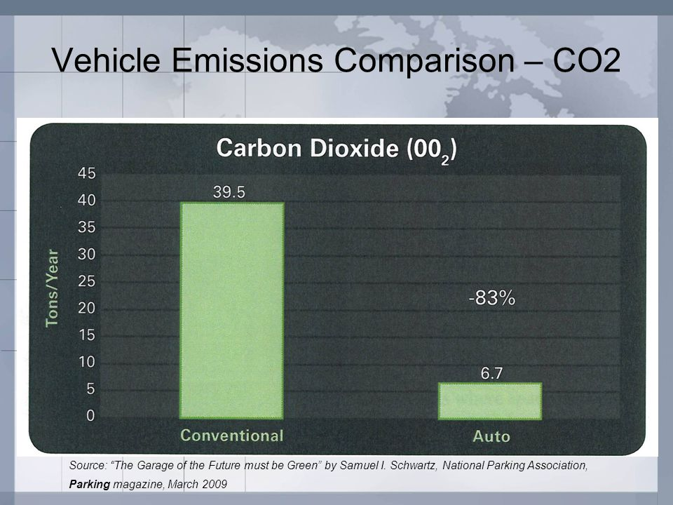 "Vehicle Emissions Comparison – CO2 Source: ""The Garage of the Future must be Green"" by Samuel I. Schwartz, National Parking Association, Parking magaz"