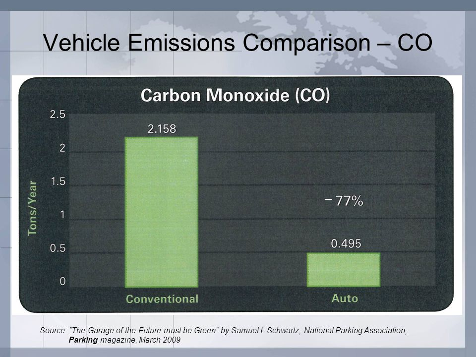 "Vehicle Emissions Comparison – CO Source: ""The Garage of the Future must be Green"" by Samuel I. Schwartz, National Parking Association, Parking magazi"