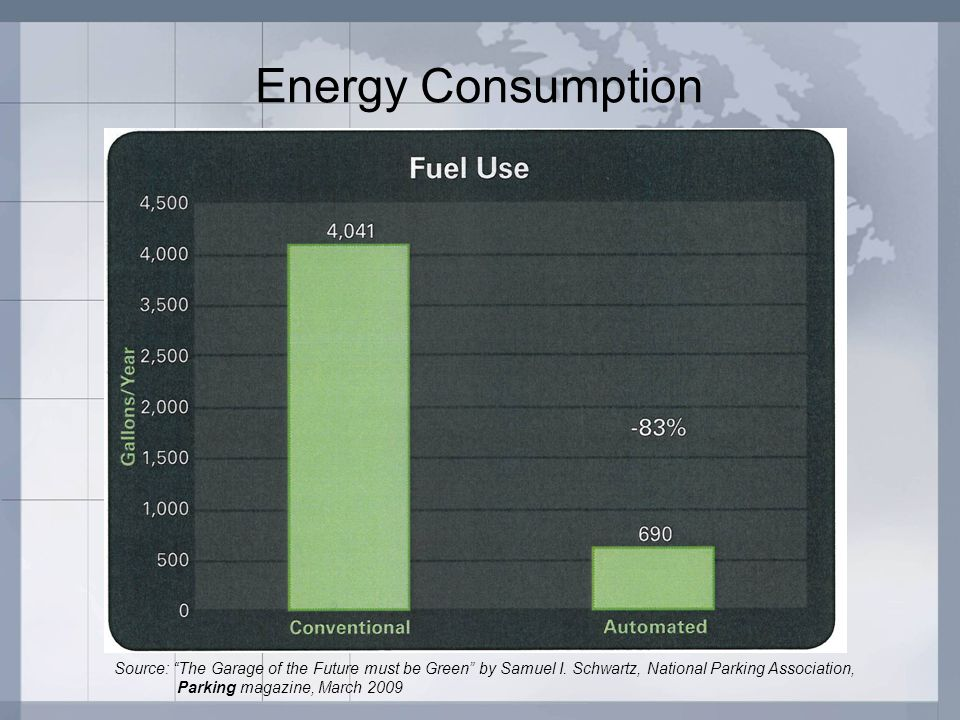 "Energy Consumption Source: ""The Garage of the Future must be Green"" by Samuel I. Schwartz, National Parking Association, Parking magazine, March 2009"