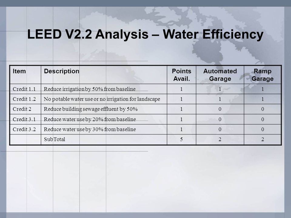 LEED V2.2 Analysis – Water Efficiency ItemDescriptionPoints Avail. Automated Garage Ramp Garage Credit 1.1Reduce irrigation by 50% from baseline111 Cr