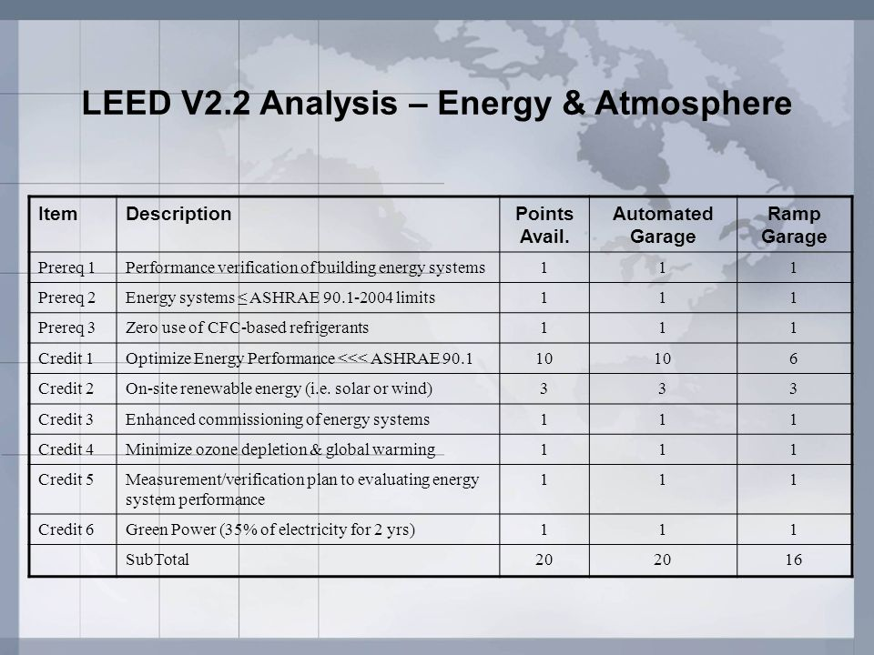 LEED V2.2 Analysis – Energy & Atmosphere ItemDescriptionPoints Avail. Automated Garage Ramp Garage Prereq 1Performance verification of building energy