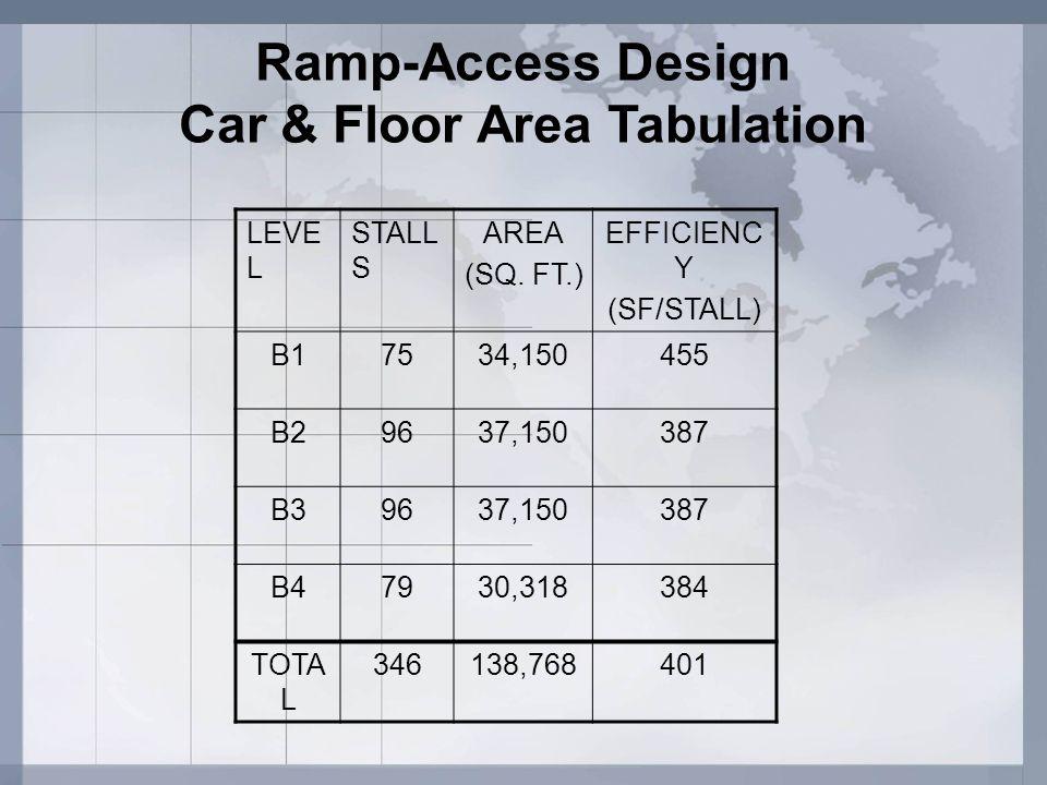 Automated Parking – Level B1 90 High Bay Spaces Retrieval Lane Entry & Exit Ramp Waiting Area Stairs & Elevators L1 L2 L3 L4 L5 L6 L7 L8 L9