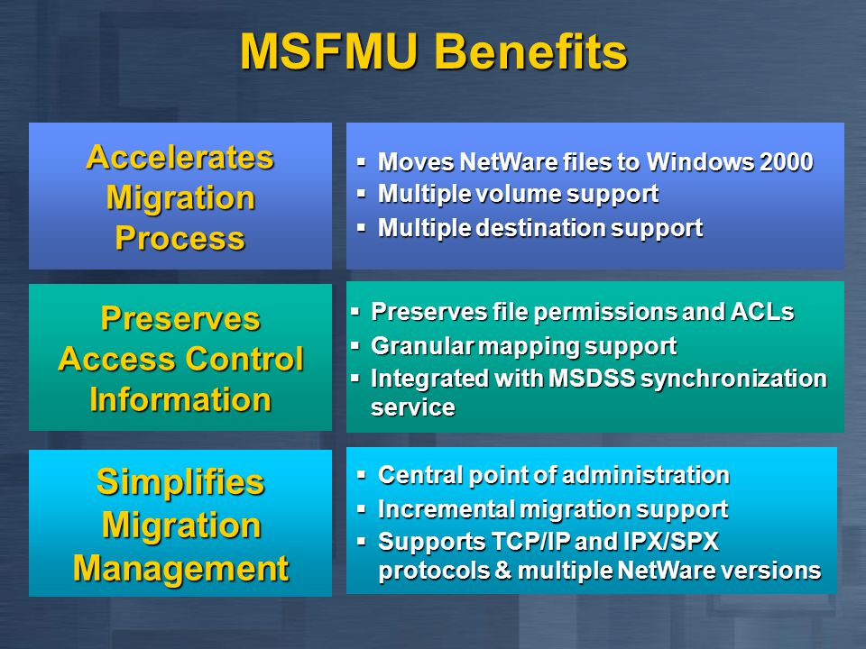 MSFMU Benefits  Preserves file permissions and ACLs  Granular mapping support  Integrated with MSDSS synchronization service  Central point of administration  Incremental migration support  Supports TCP/IP and IPX/SPX protocols & multiple NetWare versions Preserves Access Control Information Simplifies Migration Management Accelerates Migration Process  Moves NetWare files to Windows 2000  Multiple volume support  Multiple destination support