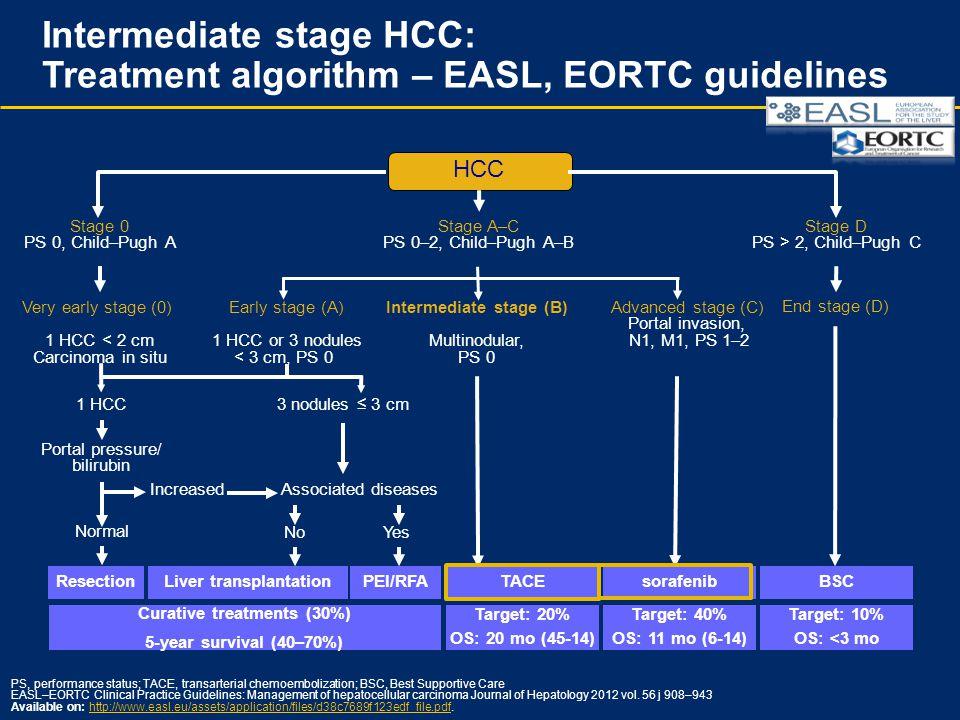 Portal pressure/ bilirubin HCC PEI/RFAsorafenib Stage 0 PS 0, Child–Pugh A Very early stage (0) 1 HCC < 2 cm Carcinoma in situ Early stage (A) 1 HCC o