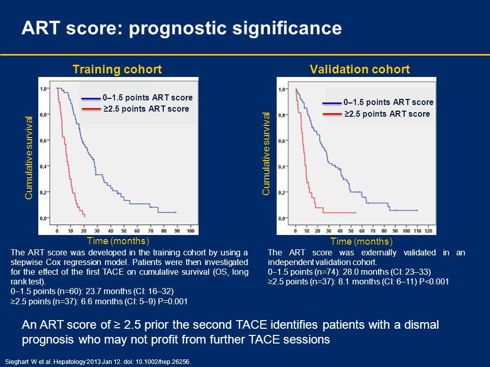 Training cohortValidation cohort 0–1.5 points ART score ≥2.5 points ART score Time (months) Cumulative survival Sieghart W et al. Hepatology 2013 Jan