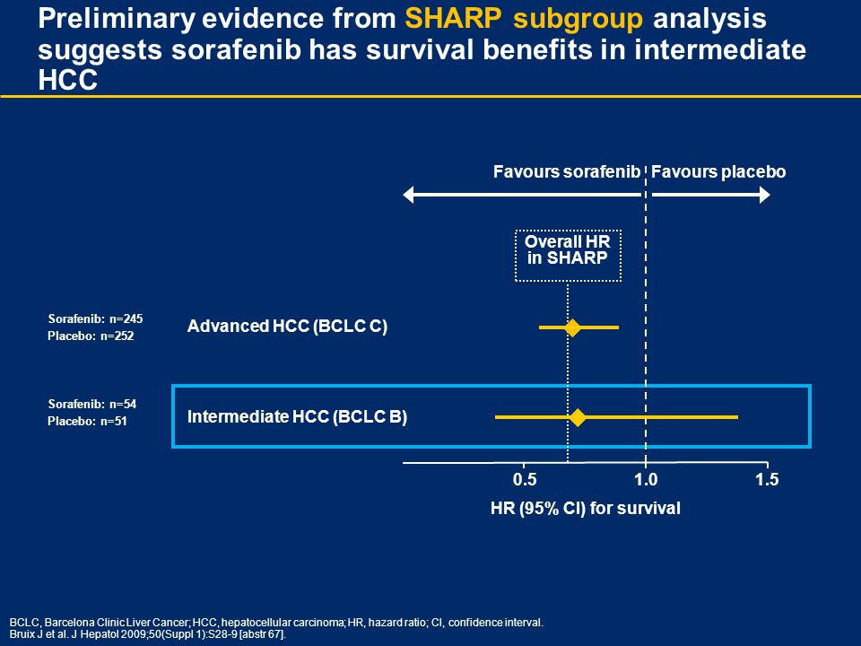 BCLC, Barcelona Clinic Liver Cancer; HCC, hepatocellular carcinoma; HR, hazard ratio; CI, confidence interval. Bruix J et al. J Hepatol 2009;50(Suppl