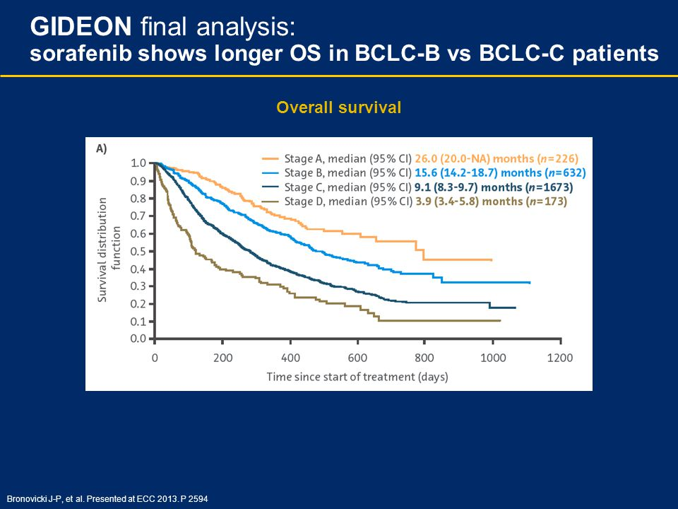 Overall survival GIDEON final analysis: sorafenib shows longer OS in BCLC-B vs BCLC-C patients Bronovicki J-P, et al. Presented at ECC 2013. P 2594