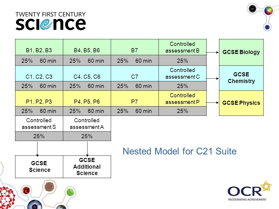 Nested Model for C21 Suite B1, B2, B3B4, B5, B6B7 Controlled assessment B GCSE Biology 25% 60 min 25% C1, C2, C3C4, C5, C6C7 Controlled assessment C G