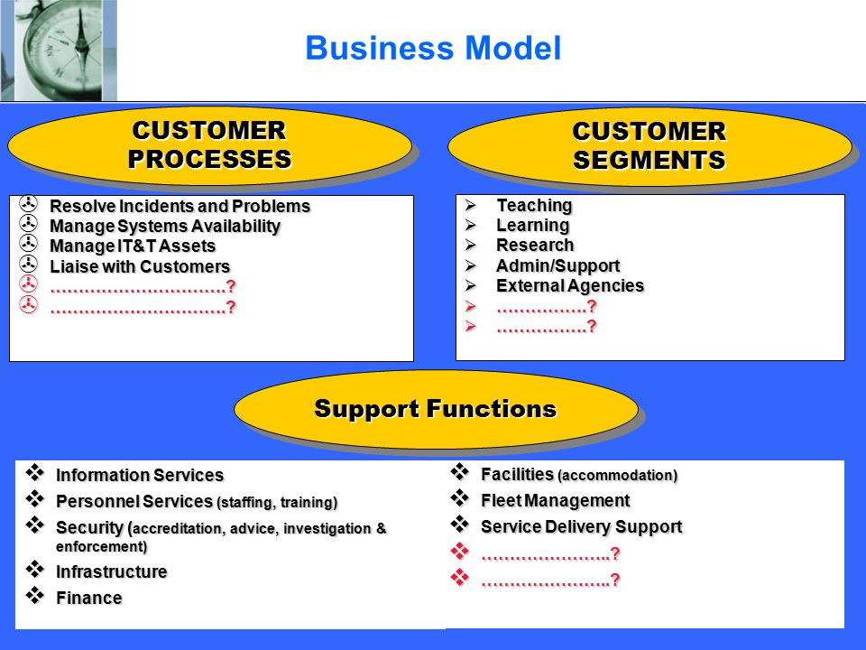 Business Model > Resolve Incidents and Problems > Manage Systems Availability > Manage IT&T Assets > Liaise with Customers > ………………………….?  Teaching 