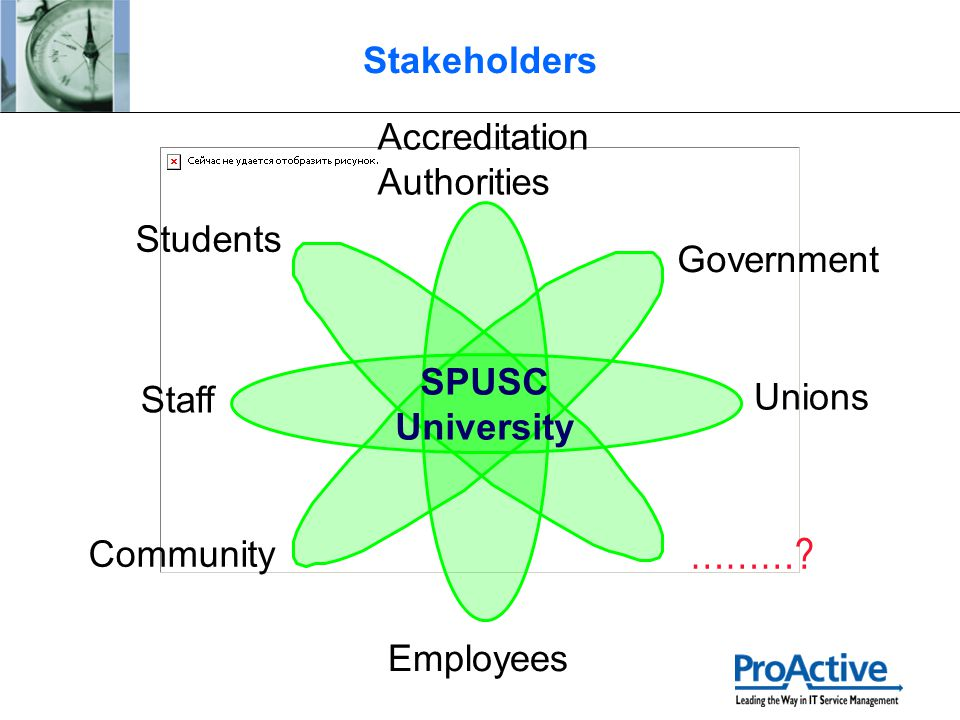 Stakeholders Accreditation Authorities Staff ………? Unions Employees Community Government Students SPUSC University
