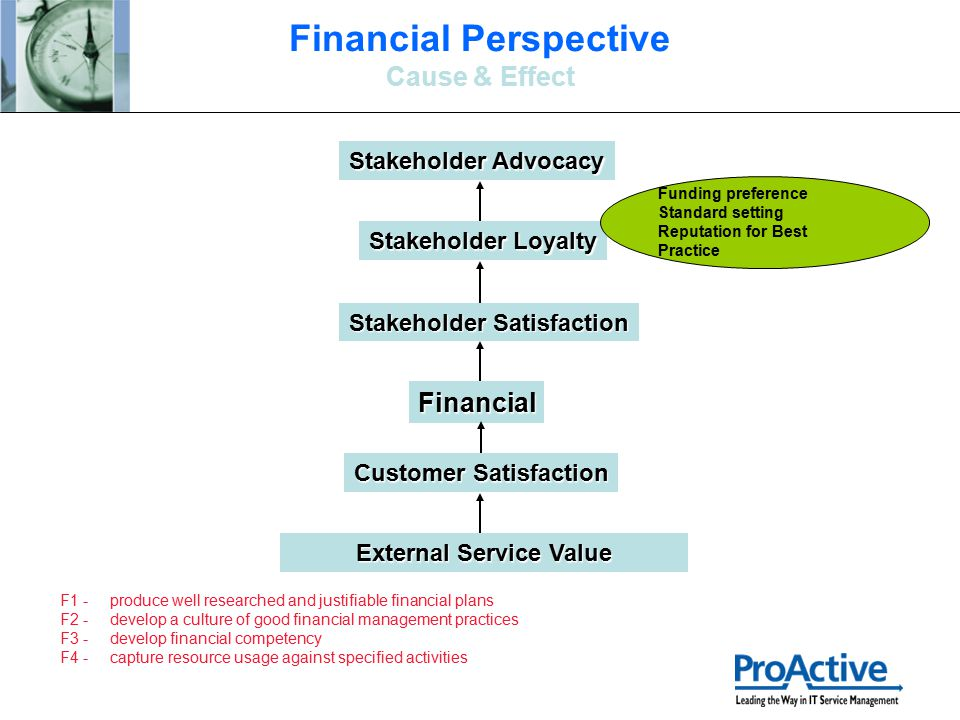Financial Stakeholder Satisfaction Stakeholder Loyalty Stakeholder Advocacy External Service Value Funding preference Standard setting Reputation for