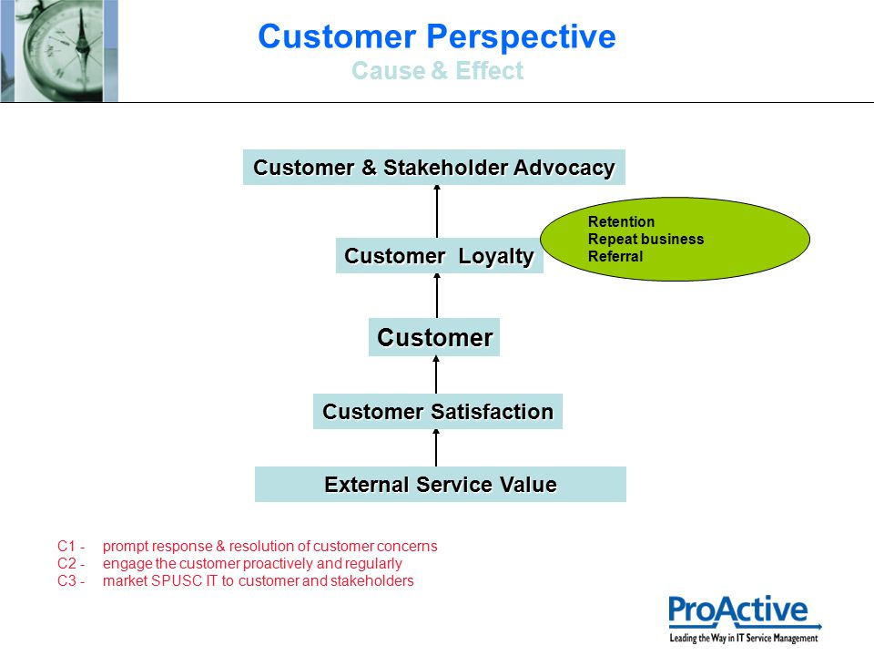 Customer Customer Loyalty Customer & Stakeholder Advocacy External Service Value Retention Repeat business Referral Customer Satisfaction C1 -prompt r