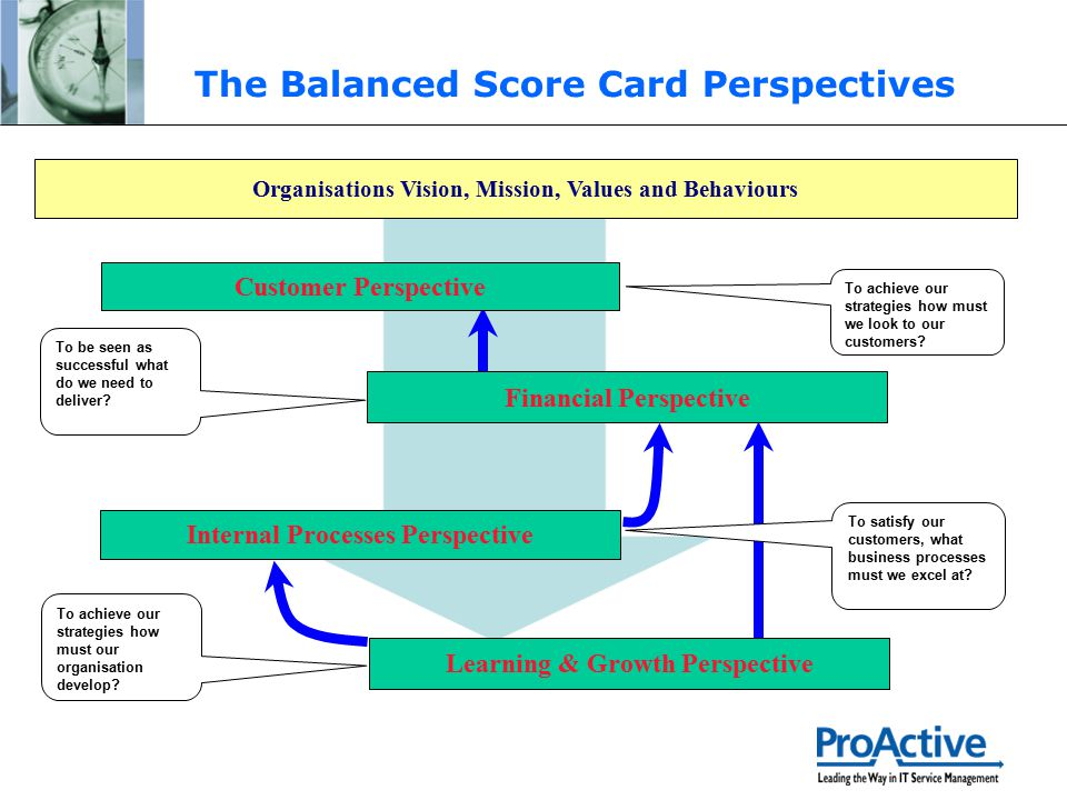 The Balanced Score Card Perspectives Organisations Vision, Mission, Values and Behaviours Customer Perspective Financial Perspective Internal Processe