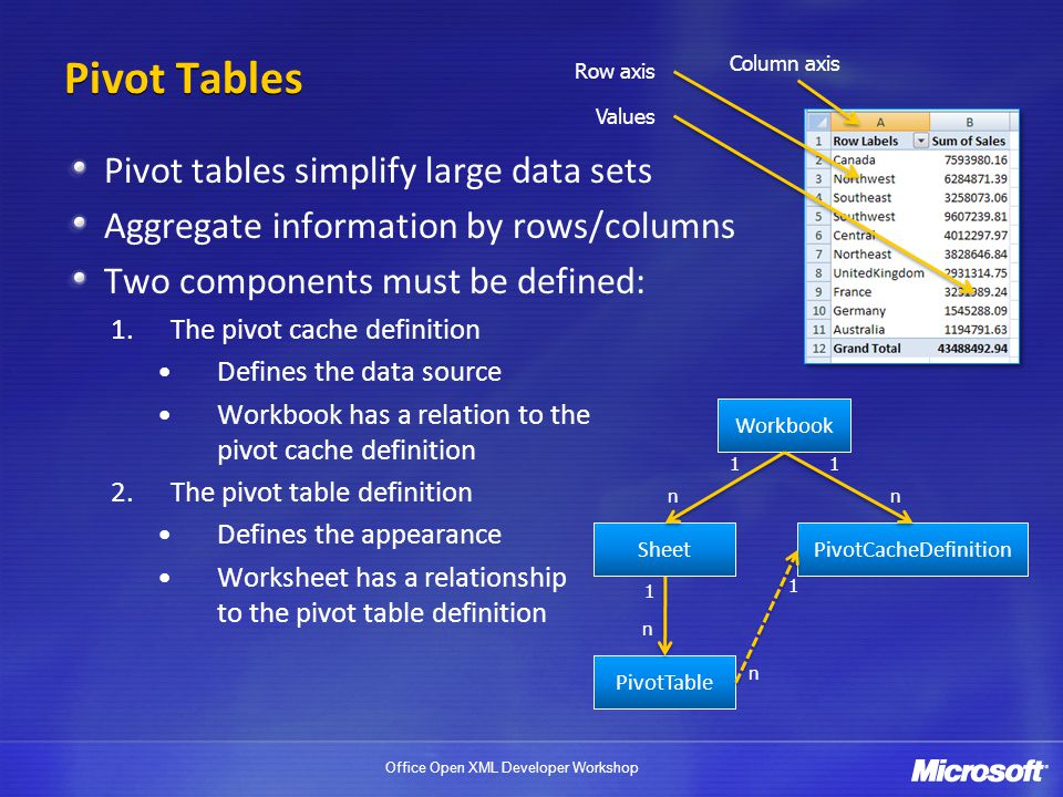 Office Open XML Developer Workshop Pivot Tables Pivot tables simplify large data sets Aggregate information by rows/columns Two components must be def
