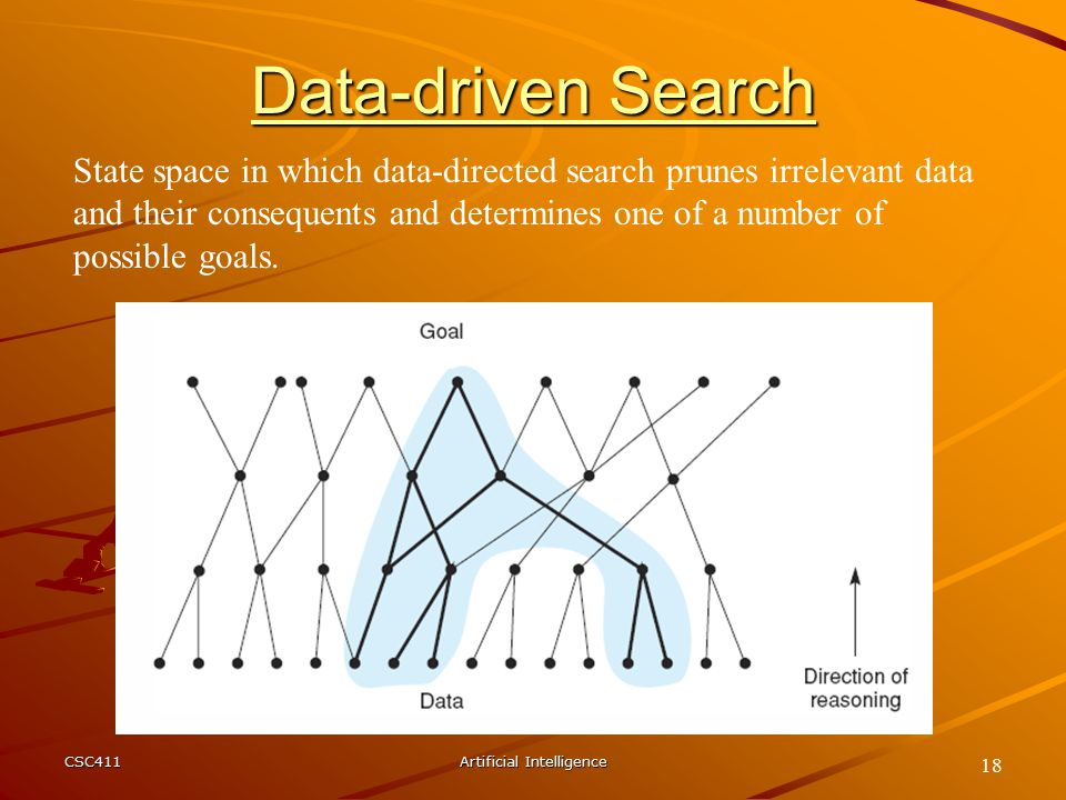 CSC411Artificial Intelligence 18 State space in which data-directed search prunes irrelevant data and their consequents and determines one of a number of possible goals.
