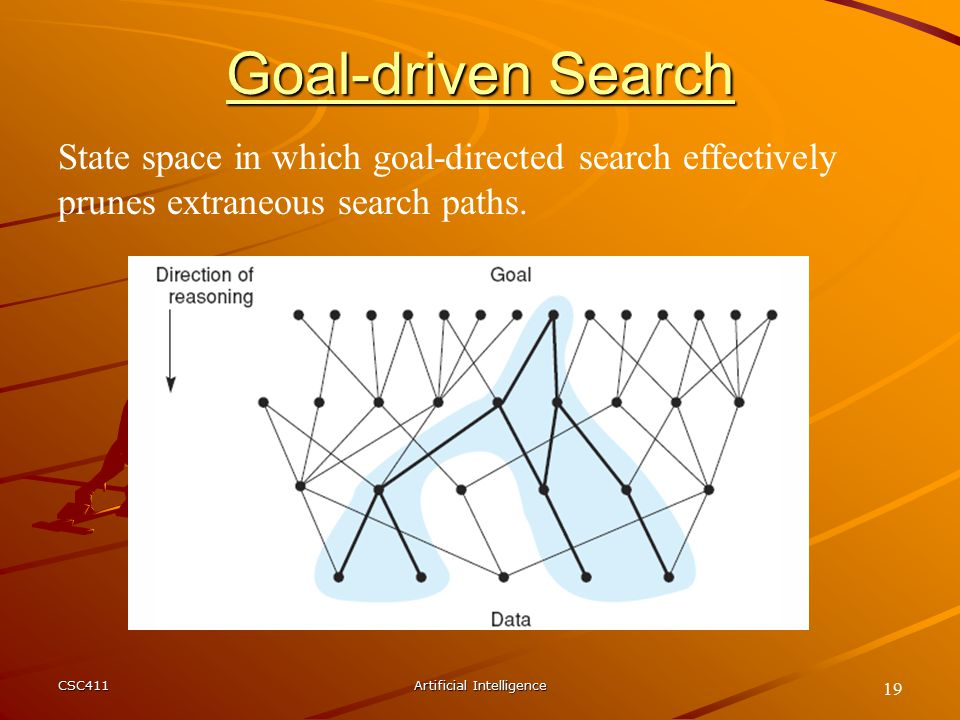 CSC411Artificial Intelligence 19 State space in which goal-directed search effectively prunes extraneous search paths.