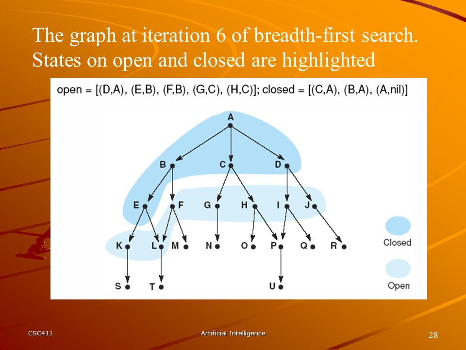 CSC411Artificial Intelligence 28 The graph at iteration 6 of breadth-first search.