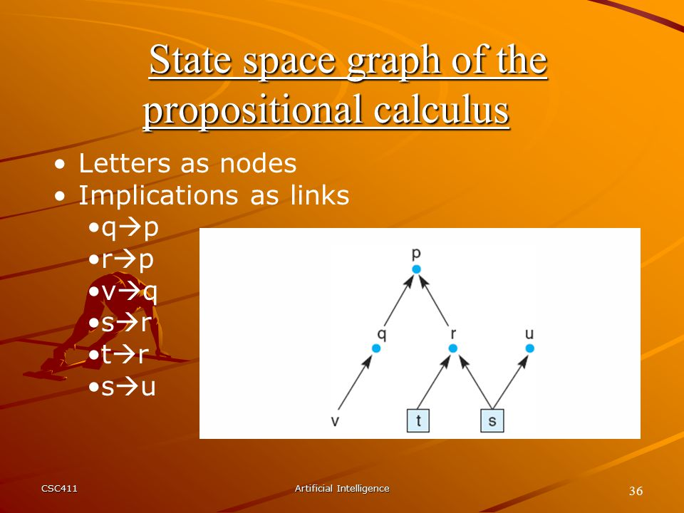 CSC411Artificial Intelligence 36 State space graph of the propositional calculus Letters as nodes Implications as links q  p r  p v  q s  r t  r s  u