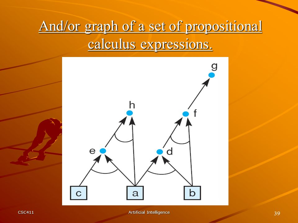 CSC411Artificial Intelligence 39 And/or graph of a set of propositional calculus expressions.
