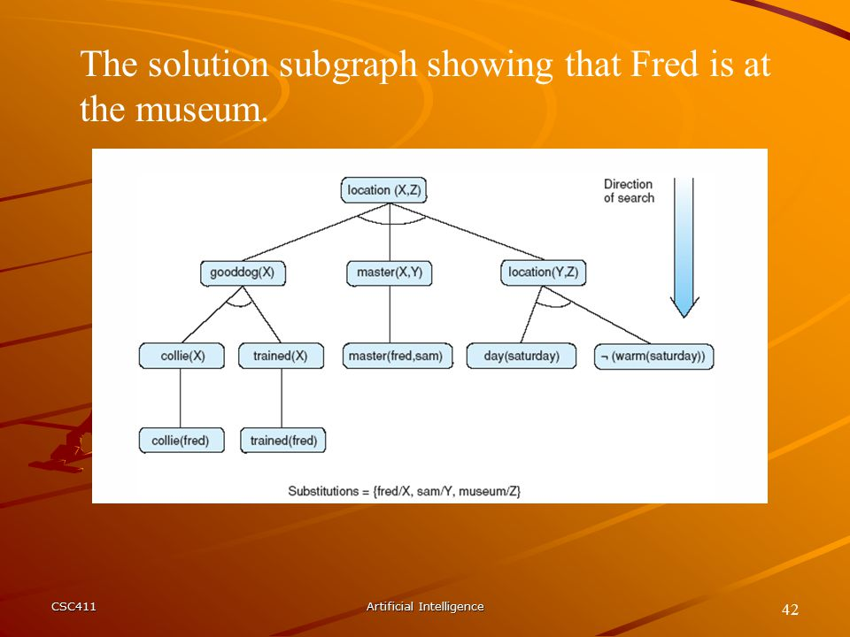CSC411Artificial Intelligence 42 The solution subgraph showing that Fred is at the museum.