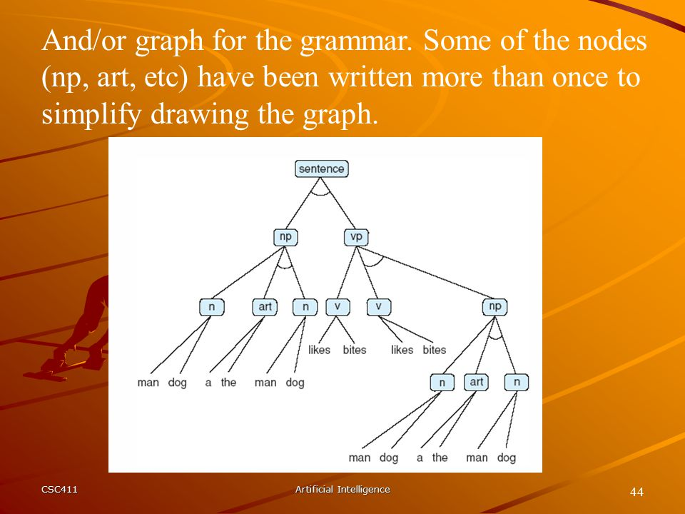CSC411Artificial Intelligence 44 And/or graph for the grammar.