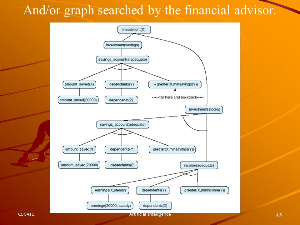 CSC411Artificial Intelligence 45 And/or graph searched by the financial advisor.