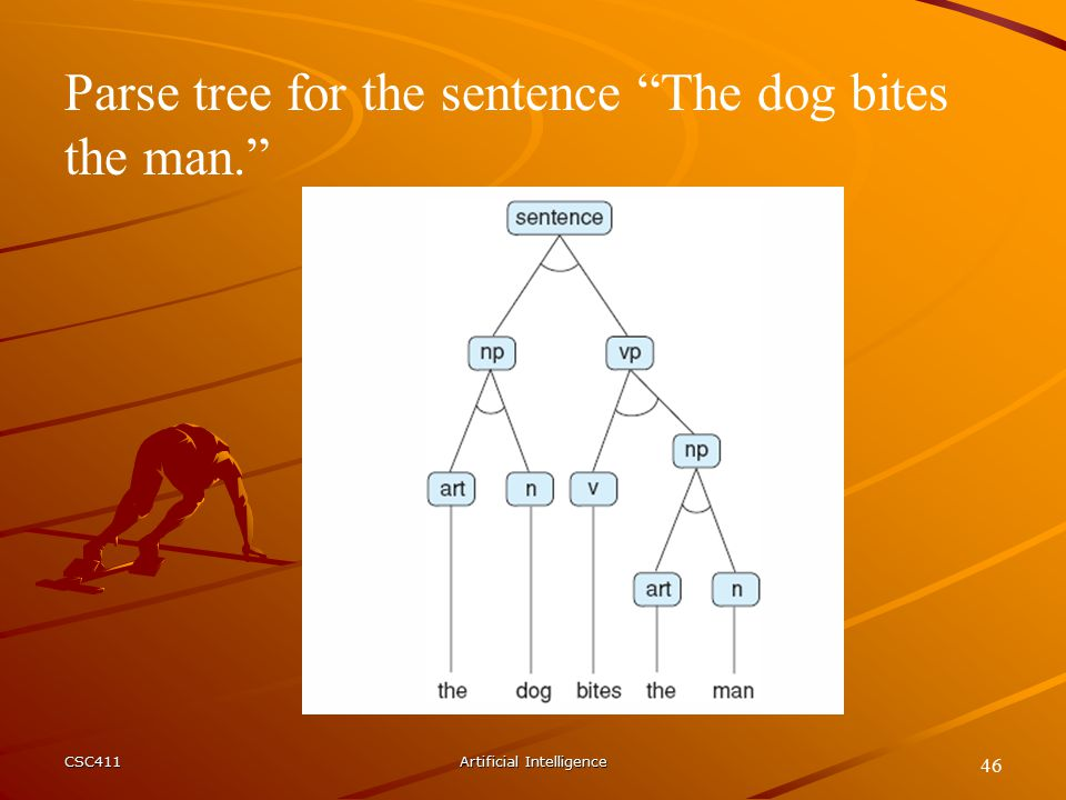 CSC411Artificial Intelligence 46 Parse tree for the sentence The dog bites the man.