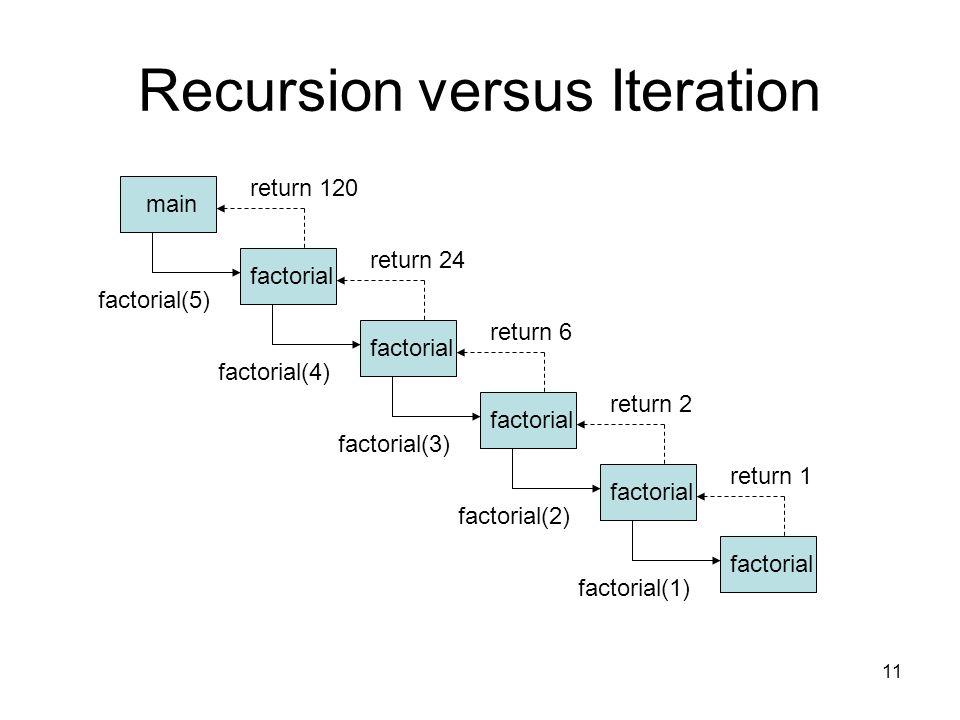11 Recursion versus Iteration factorial(5) main factorial factorial(4) factorial(3) factorial(2) factorial(1) return 1 return 2 return 6 return 24 ret