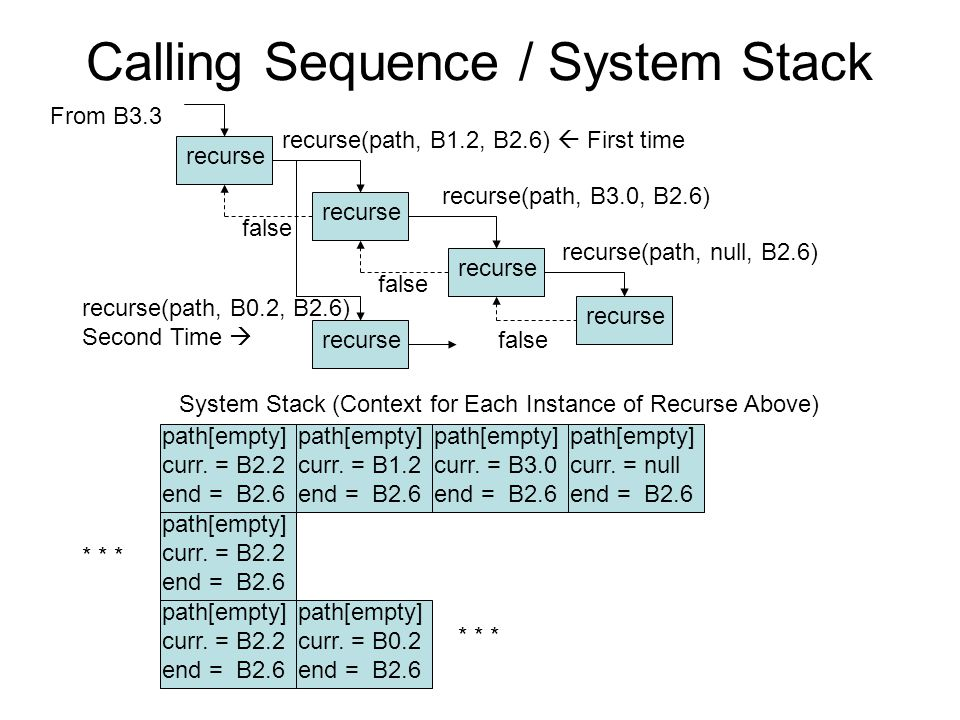Calling Sequence / System Stack recurse System Stack (Context for Each Instance of Recurse Above) path[empty] curr. = B2.2 end = B2.6 path[empty] curr