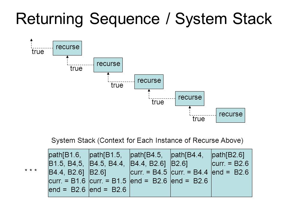 Returning Sequence / System Stack recurse true System Stack (Context for Each Instance of Recurse Above) path[B1.6, B1.5, B4,5, B4.4, B2.6] curr. = B1
