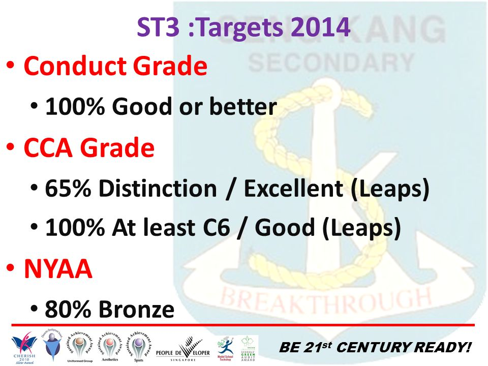 BE 21 st CENTURY READY! ST3 :Targets 2014 Conduct Grade 100% Good or better CCA Grade 65% Distinction / Excellent (Leaps) 100% At least C6 / Good (Lea