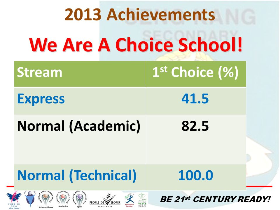 BE 21 st CENTURY READY! We Are A Choice School! Stream1 st Choice (%) Express41.5 Normal (Academic)82.5 Normal (Technical)100.0 2013 Achievements