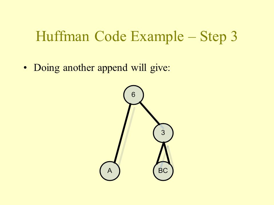 Huffman Code Example – Step 3 Doing another append will give: