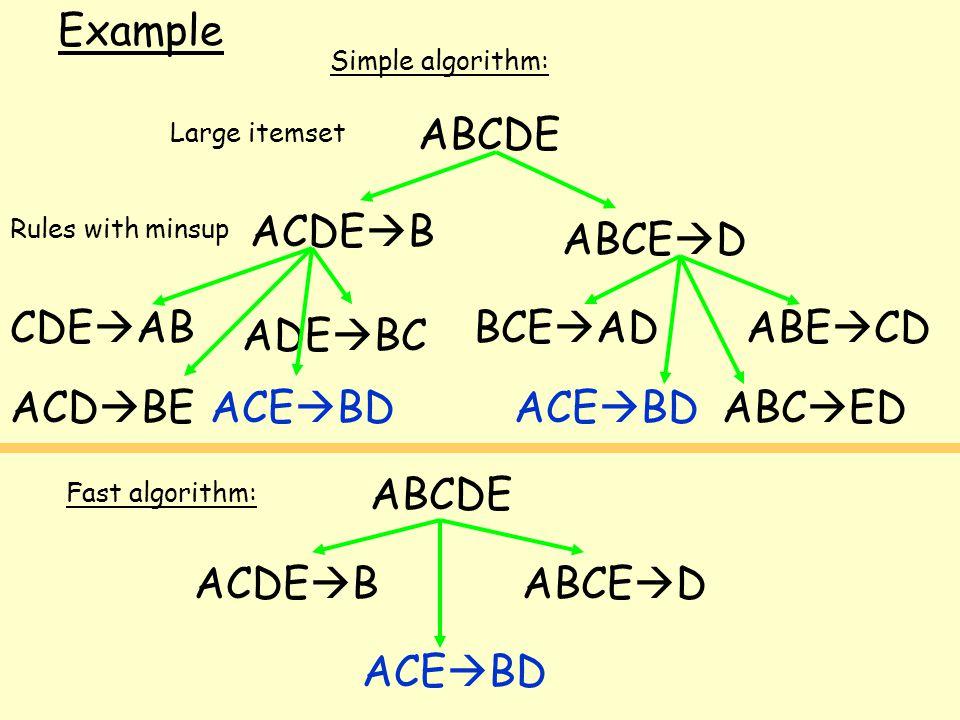 ABCDE ACDE  B ABCE  D ACD  BE ADE  BC CDE  AB ACE  BD BCE  AD ACE  BD ABE  CD ABC  ED Large itemset Rules with minsup Simple algorithm: Fast algorithm: ACE  BD ABCDE ACDE  B ABCE  D Example