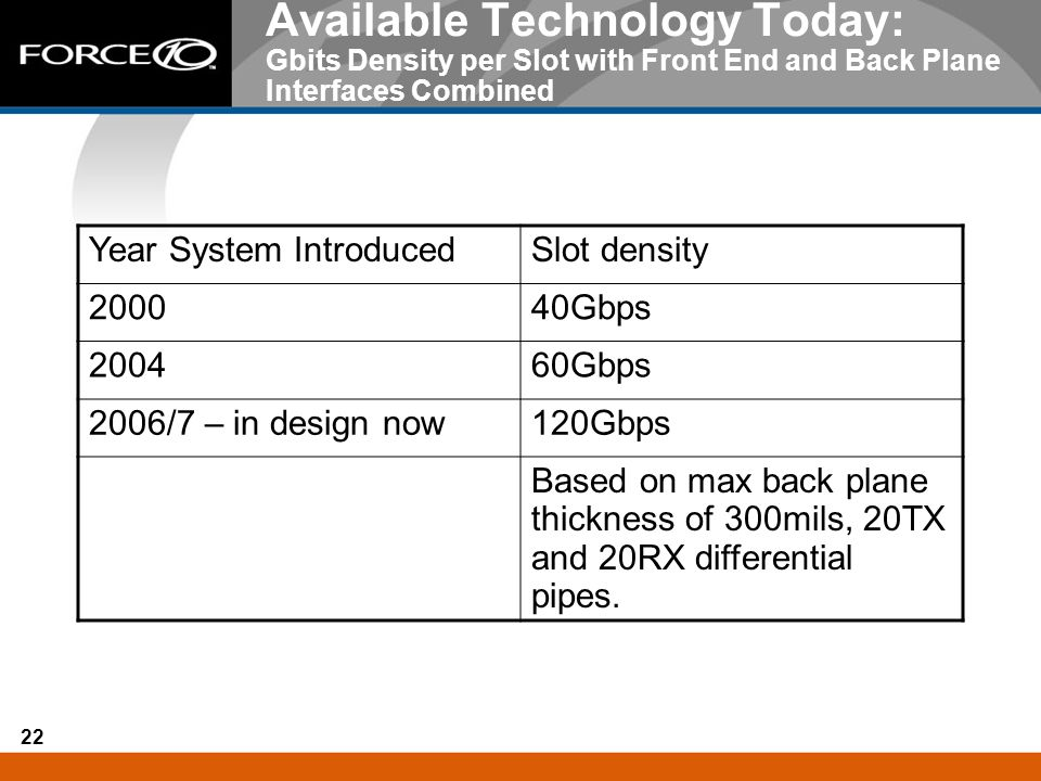 22 Available Technology Today: Gbits Density per Slot with Front End and Back Plane Interfaces Combined Year System IntroducedSlot density 200040Gbps