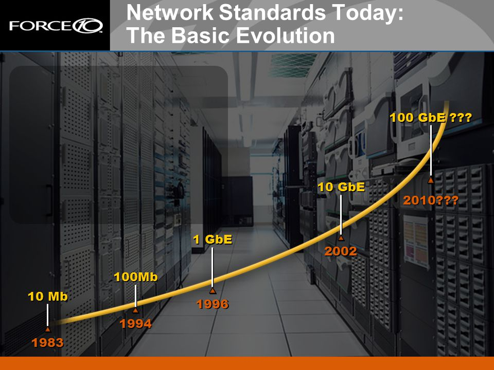 3 Network Standards Today: The Basic Evolution 1983 10 Mb 1994 100Mb 1996 1 GbE 2002 10 GbE 2010??? 100 GbE ???