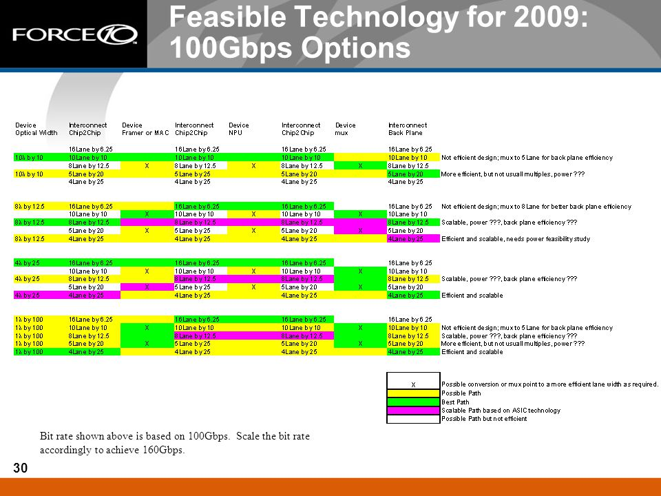 30 Feasible Technology for 2009: 100Gbps Options Bit rate shown above is based on 100Gbps. Scale the bit rate accordingly to achieve 160Gbps.