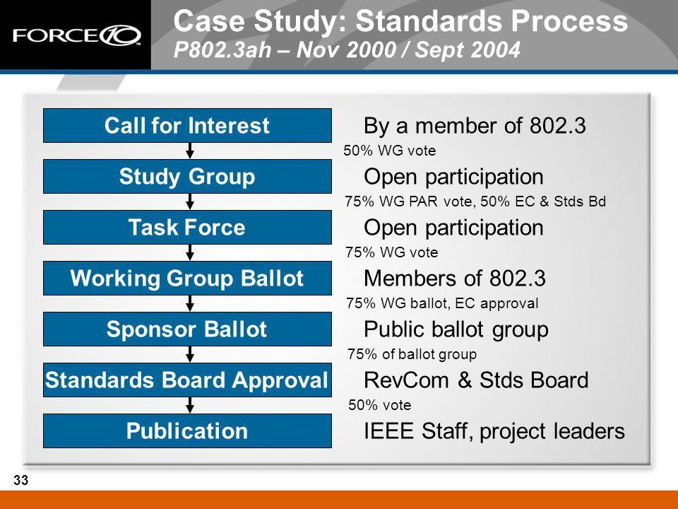 33 Case Study: Standards Process P802.3ah – Nov 2000 / Sept 2004 Call for Interest Study Group Task Force Working Group Ballot Sponsor Ballot Standard